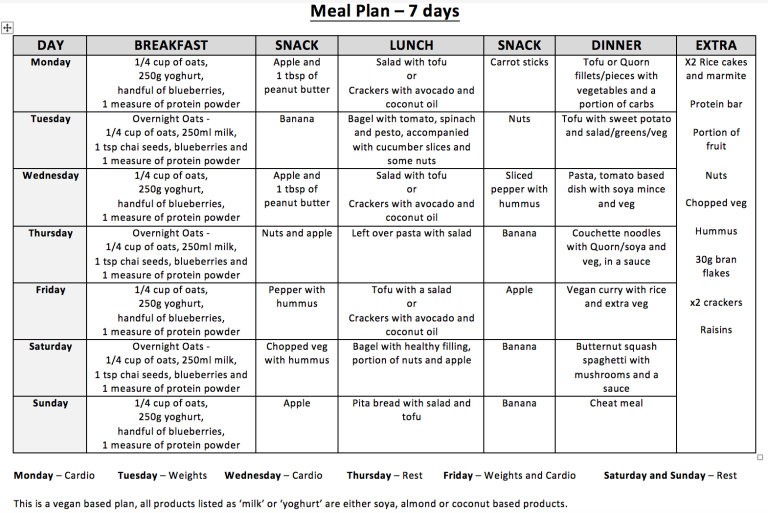 Vegan Meal Plan Planting Ethics diet